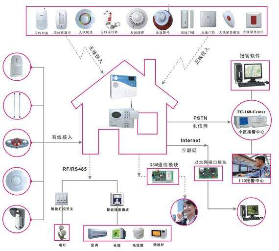 Wireless Alarm Contorl Panel and security sensors