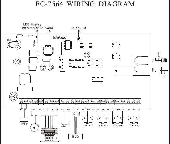 FC 7564 Wired, wireless and bus zones Alarm host
